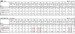インドのレンズ出荷統計